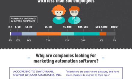Les tendances 2014 du marketing automation selon Marketo