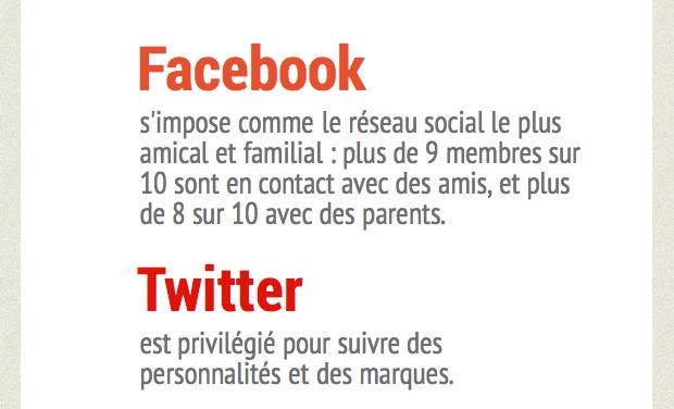 Les réseaux sociaux en France [infographie]