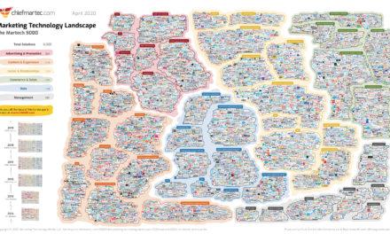 Martech : le panorama 2020 des technologies marketing